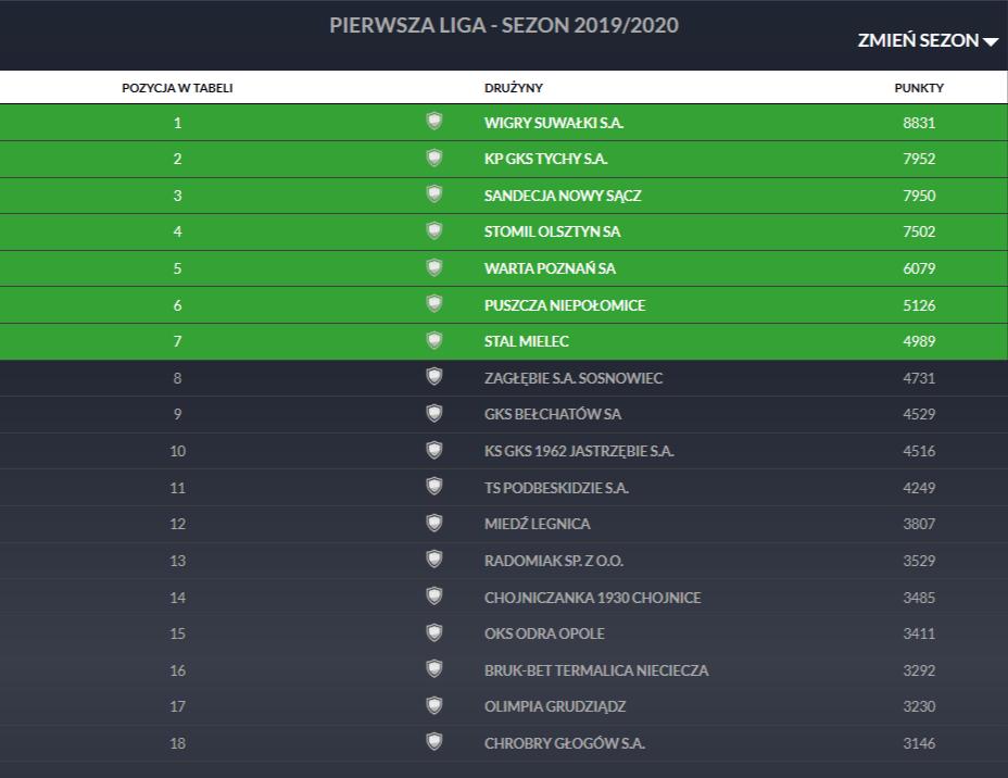 Klasyfikacja Pro Junior System po 34. kolejce Fortuna 1 Ligi z dnia 31 lipca 2020<br><br>fot. PZPN