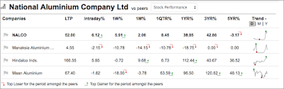 Table shows five year prise increase in MOIL Company's Share