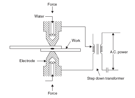 Mechanical Technology: Spot Welding Process
