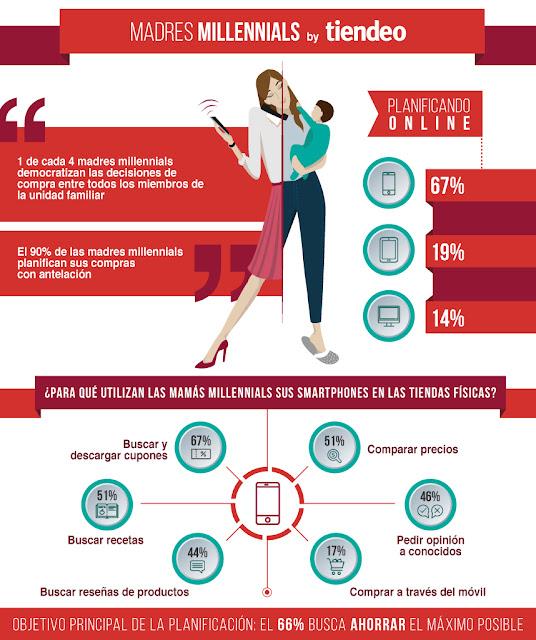 El 90% de las madres millennials planifican sus compras antes de acudir a la tienda