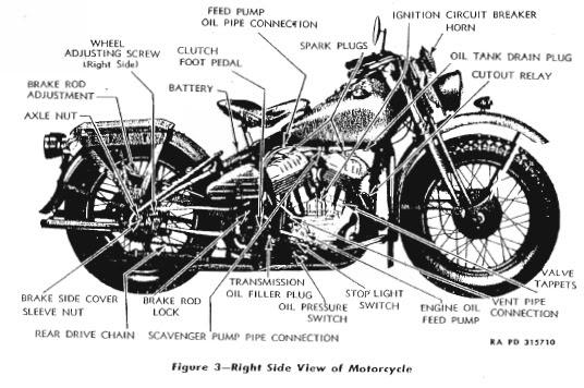 Motorcycle Parts Diagram Harley Amatmotor Co