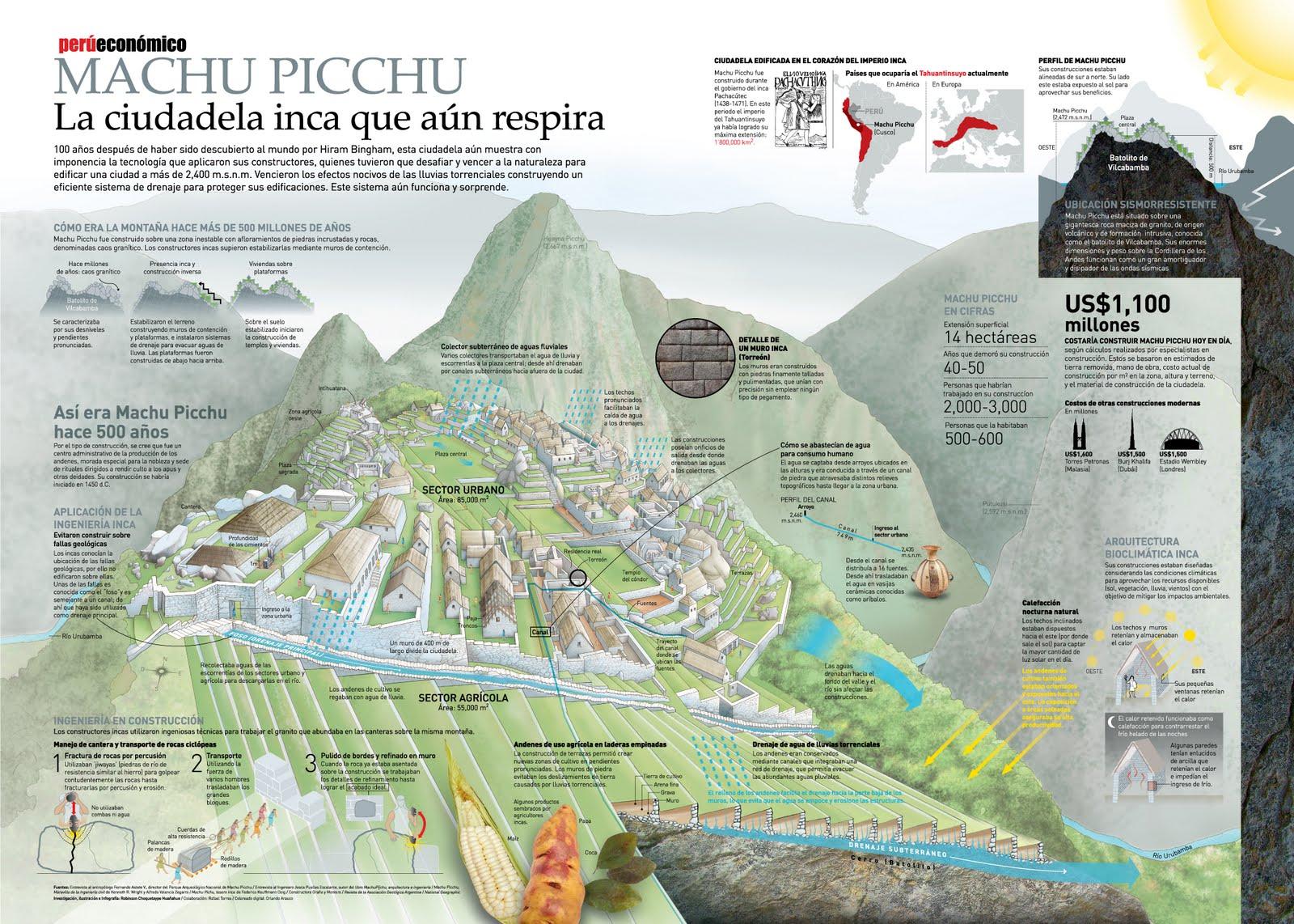 Machu Picchu La Ciudadela Inca Que Aun Respira Machu Picchu Historia De Peru Y Geografia E Historia