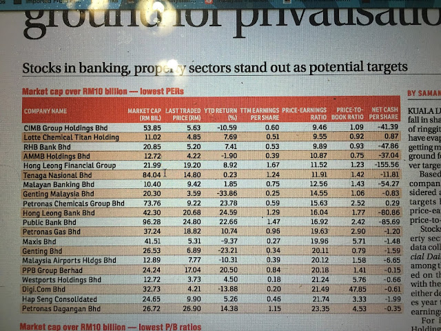Malaysia-Finance Blogspot: 2018