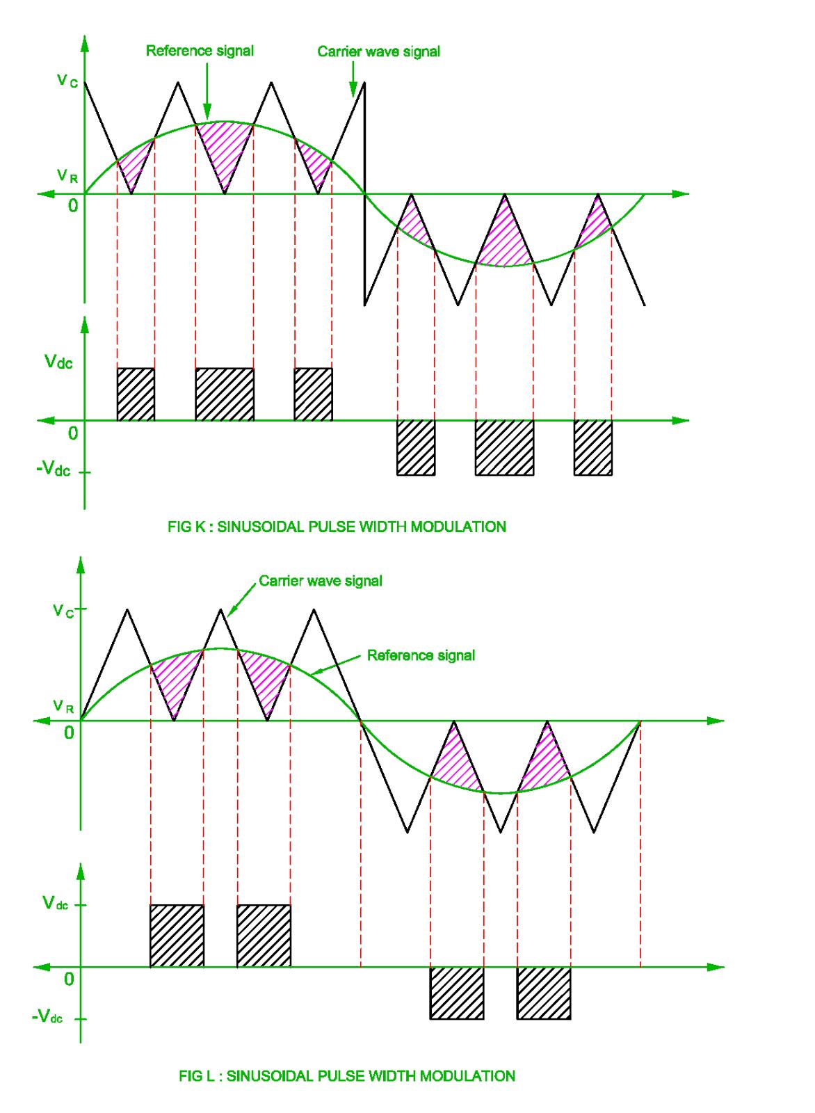 Pulse Width Modulation Of The Inverter Single Pwm Multi Block Diagram Sinusoidal