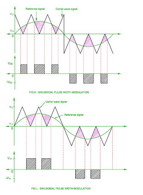 sinusoidal pulse width modulation