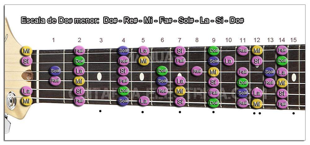 Escala Guitarra Do sostenido menor - C# m