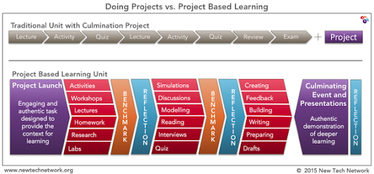 Day Three...Projects v. Project Based Learning