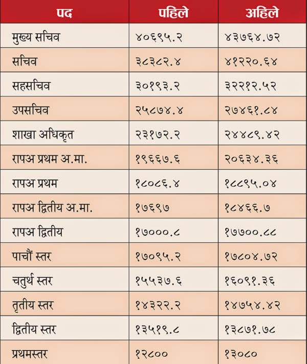 new salary increase for nepal government workers