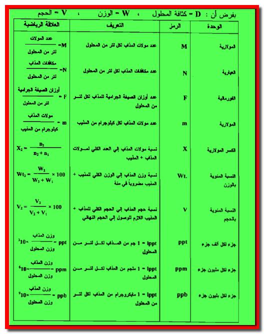 principle of volumetric analysis pdf