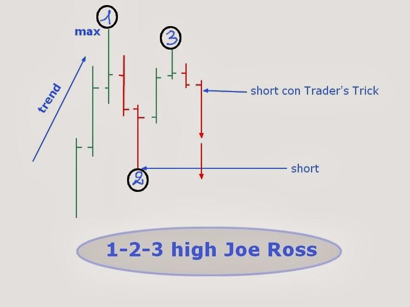 1-2-3 High di Joe Ross: esempio pratico su Forex [GBP/USD] 1