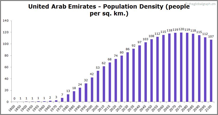 United Arab Emirates  Population Density (people per sq. km.)