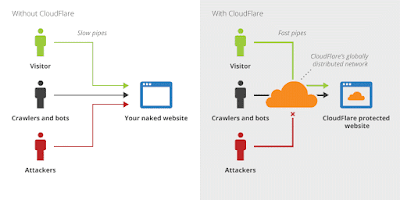 bypass cloudflare