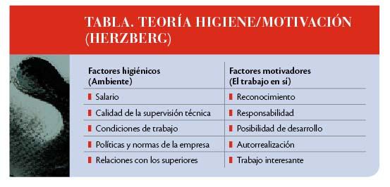 Francisco Hdz Factores Higiénicos De Herzberg