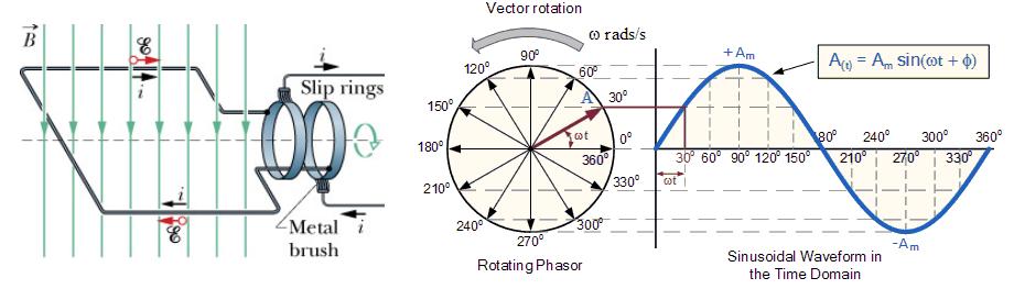 Sirkuit seri r l c electronic note diagram phasor dari gelombang sinusoidal tabel impedansi ccuart Gallery