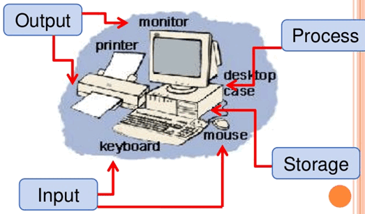 Sistem Komputer (Computer System)