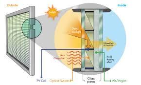 image og PV cells
