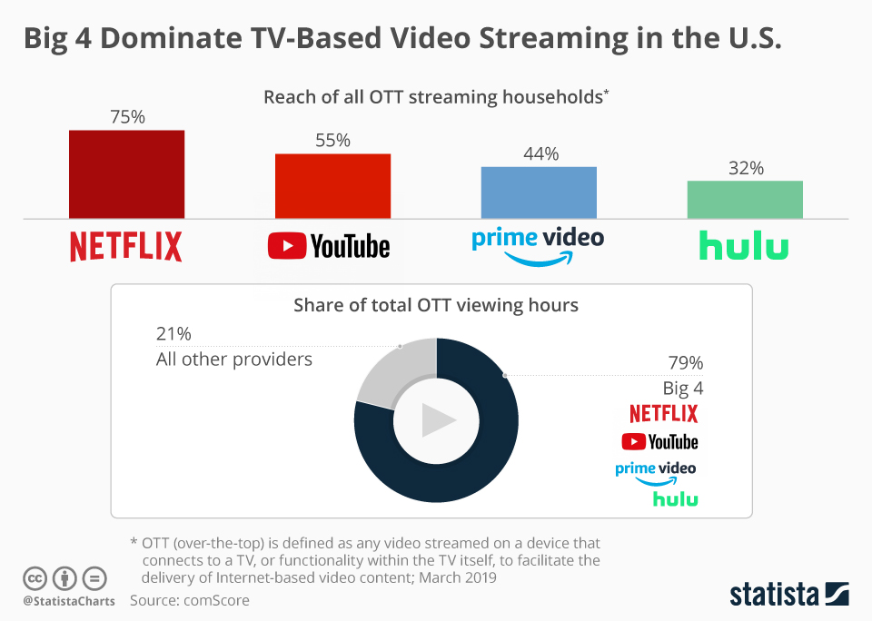 This chart shows which video streaming services are the most popular for OTT viewing in the United States