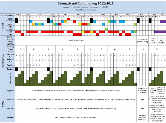 Annual periodised training programme for Strength and conditioning templates