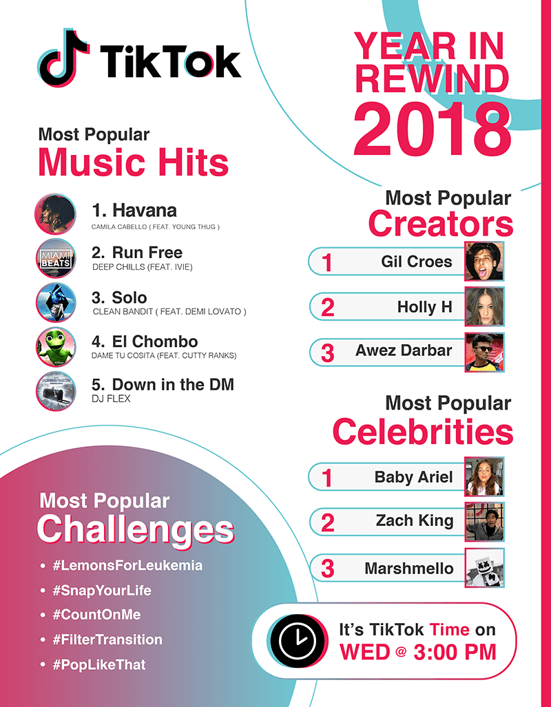 Here are TikTok's Most Popular lists of 2018