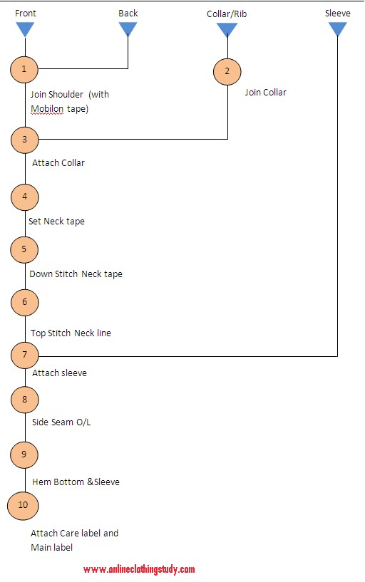 sewing process flow chart for crew neck t
