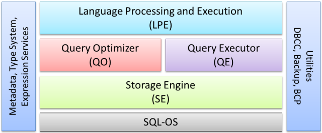 SQL Server Core Engine