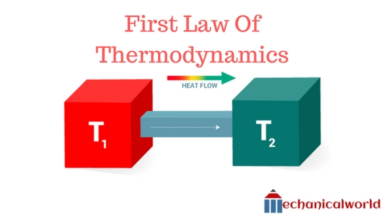 First Law Of Thermodynamics | Heat Transfer