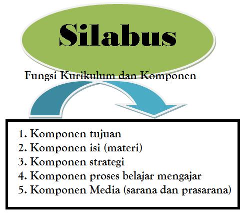 Fungsi Kurikulum dan Komponennya untuk Silabus