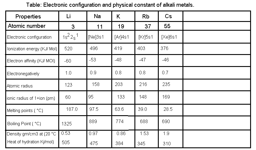ELECTRONIC CONFIGURATIONS OF S-BLOCK ELEMENTS.