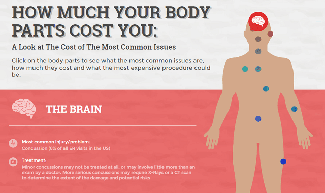 A Look at The Most Common Body Issues and How Much They Cost