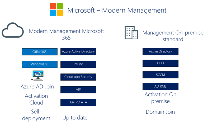 Seyfallah Microsoft Azure Modern Management Part 1 Je Reve D Une