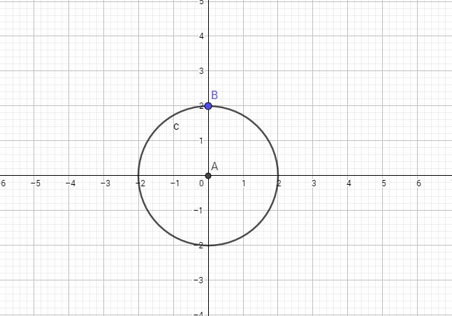 Menggambar Segi Empat dalam Lingkaran di Geogebra