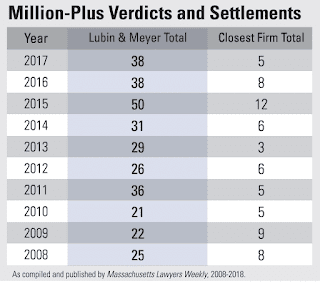 Top Medical Malpractice Verdicts and Settlements