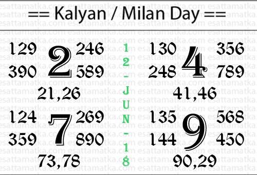Today Satta Matka Pandit Kalyan Daily Chart |12-June-2018