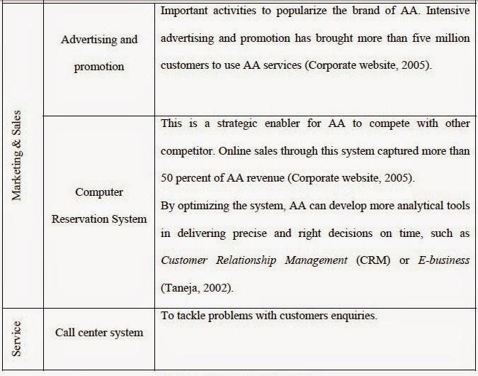 Air asia business process