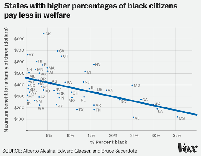 States with higher percentages of black citizens pay less in welfare