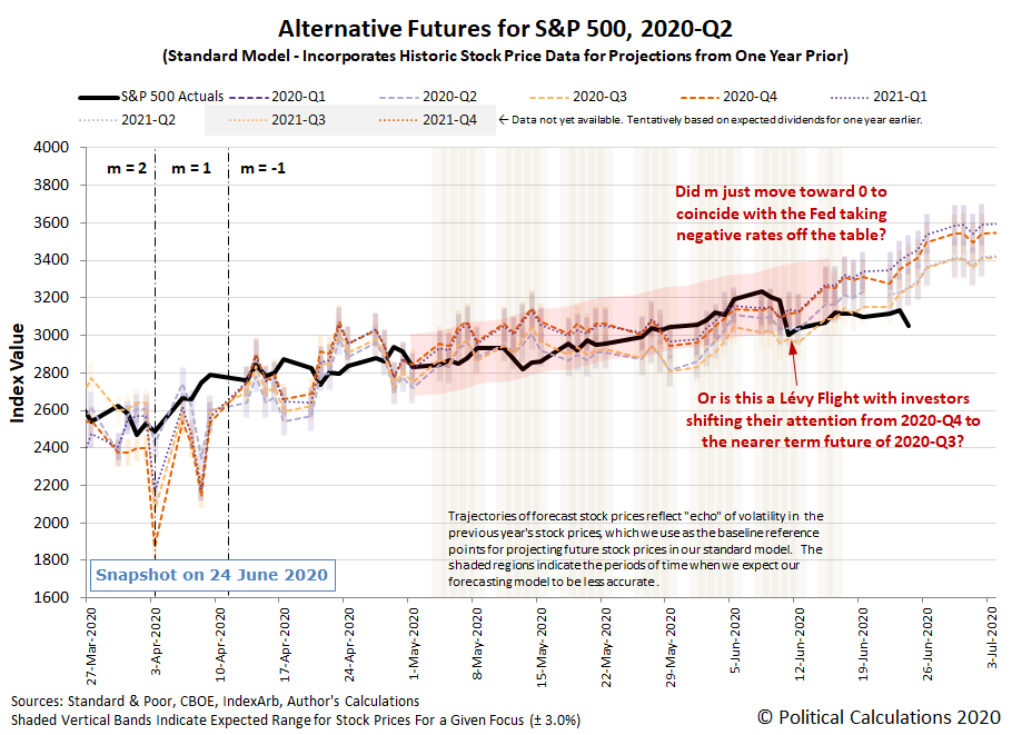 Alternative Futures - S&P 500 - 2020Q2 - Standard Model (m=-1 from 13 April 2020) - Snapshot on 24 Jun 2020