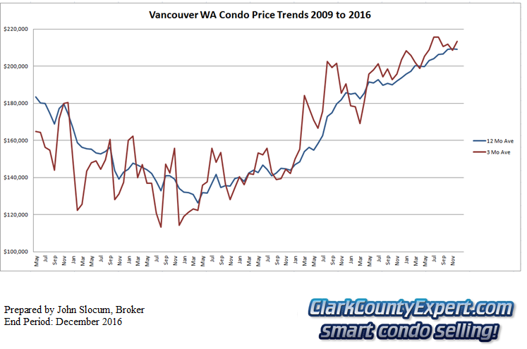 Vancouver WA Condo Sales total year 2016 - Average Sales Price Trends