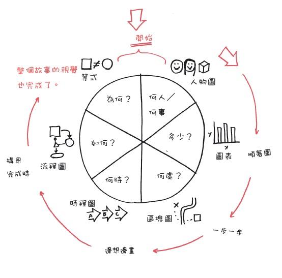 六脈思考6