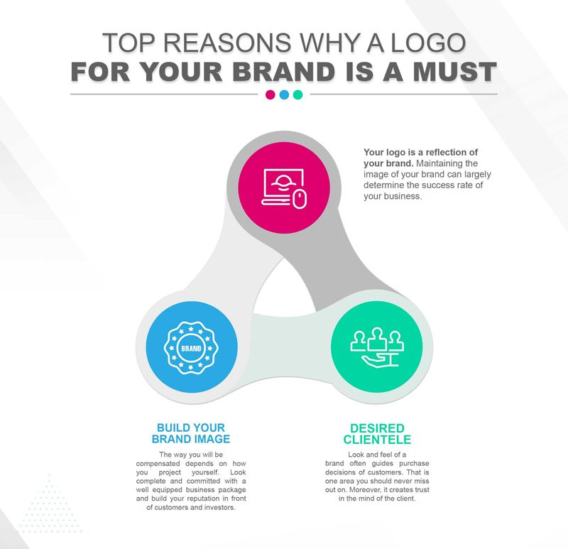 How To Structure Your Logo Presentation