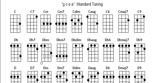 Cal-Mum Ukulele Club: Uke Chord Charts