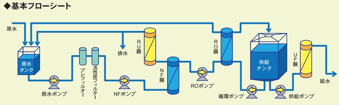 RO裝置の手動膜洗浄は非常に面倒くさかった(汗)
