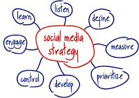 plan social media, estrategia social media