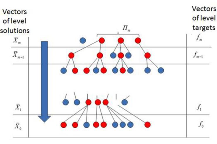 Ученые Политеха разработали уникальный подход многоуровневой оптимизации