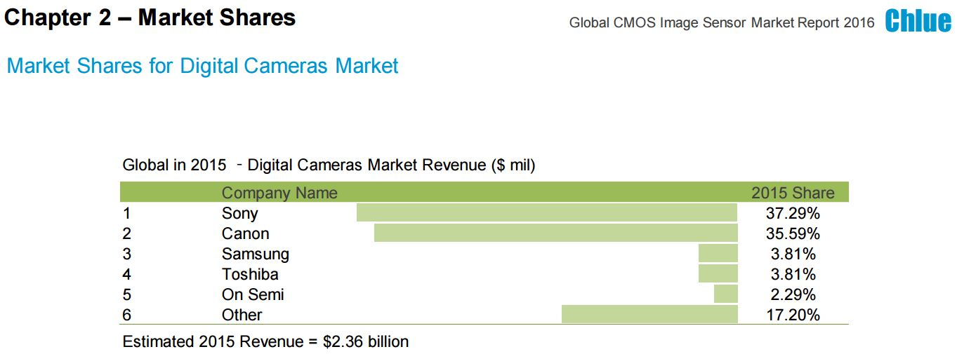 CMOS Image Sensor Market worth 11 Billion USD by 2020