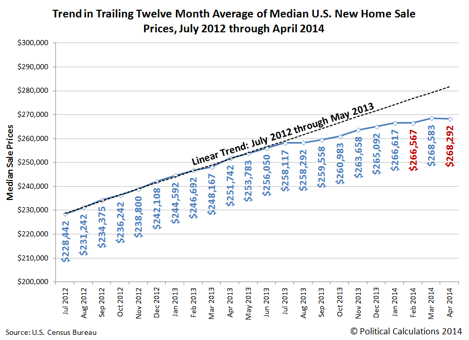 Trend in Trailing Twelve Month Average of Median U.S. New Home Sale Prices, July 2012 through April 2014