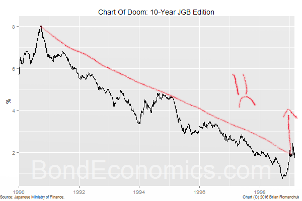 Figure: The Chart of Doom, JGB Edition