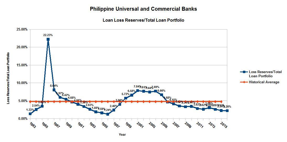 Banco filipino failure