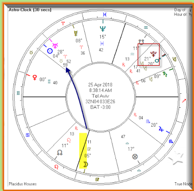 Planetary positions on 4/25