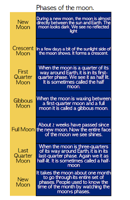 Astronomy-Phases-of-the-Moon-FREE-Printable