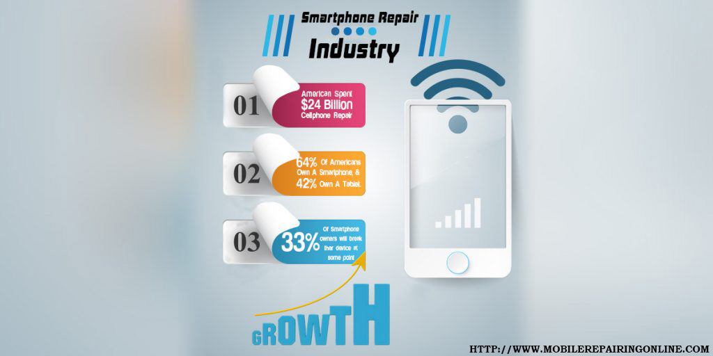 6c8c98e13c76 SmartPhone Repair in the US Market Research Report